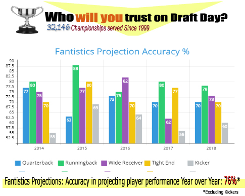 Player Projection Accuracy Matters